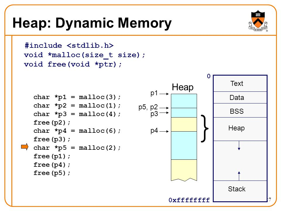 27 Heap: Dynamic Memory #include void *malloc(size_t size); void free(void *ptr); 0 0xffffffff Text Data BSS Stack } Heap char *p1 = malloc(3); char *