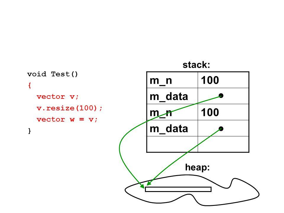 m_n100 m_data m_n100 m_data void Test() { vector v; v.resize(100); vector w = v; } stack: heap: