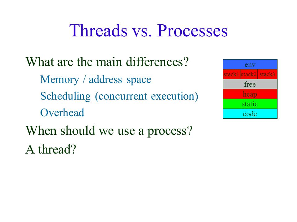Threads vs. Processes What are the main differences.