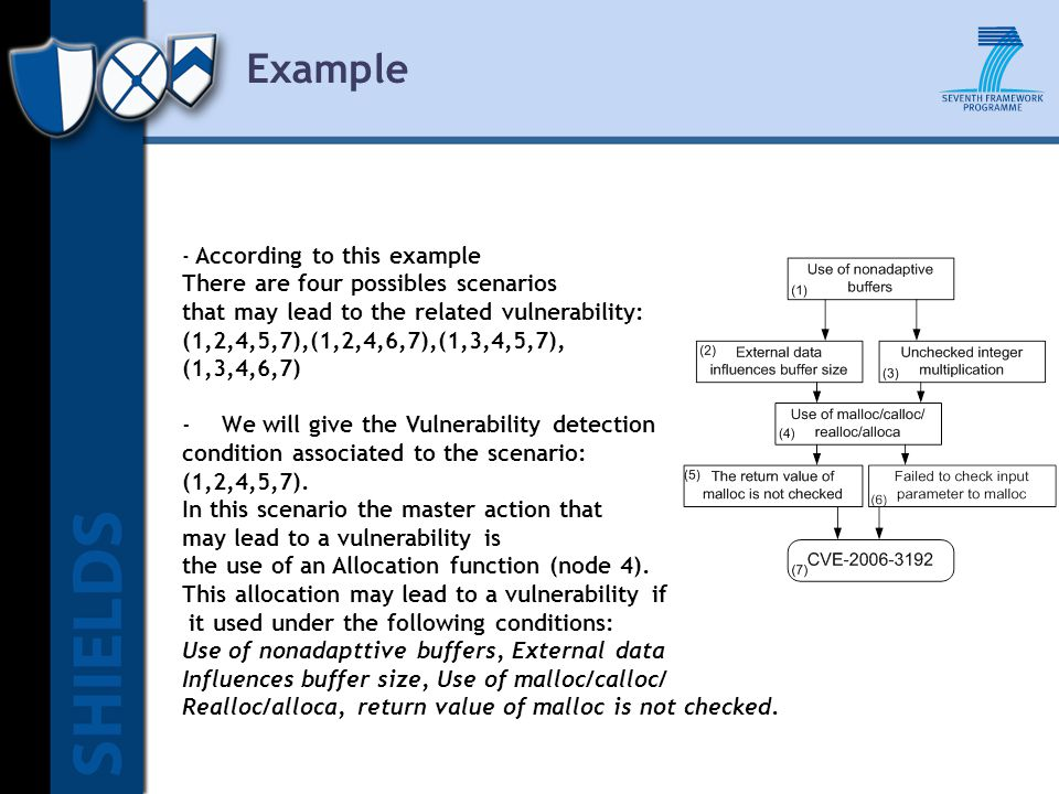 Example - According to this example There are four possibles scenarios that may lead to the related vulnerability: (1,2,4,5,7),(1,2,4,6,7),(1,3,4,5,7), (1,3,4,6,7) -We will give the Vulnerability detection condition associated to the scenario: (1,2,4,5,7).