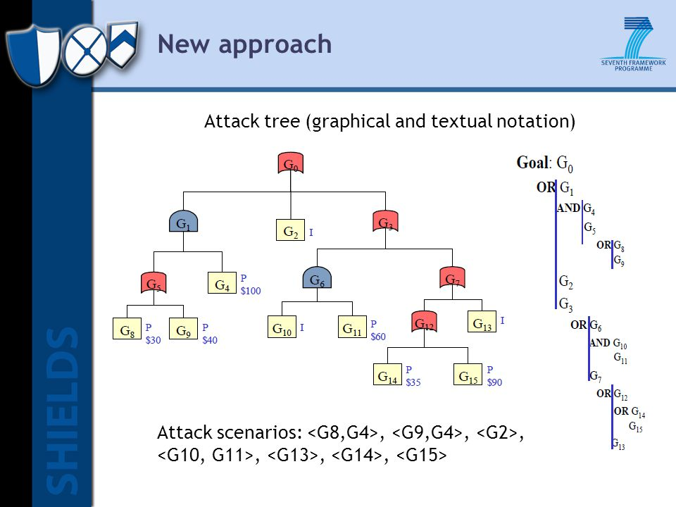 New approach Attack tree (graphical and textual notation) Attack scenarios:,,,,,,