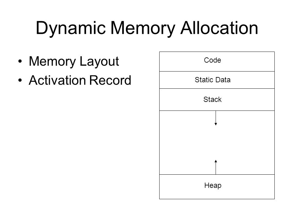 Dynamic Memory Allocation Memory Layout Activation Record Code Static Data Stack Heap