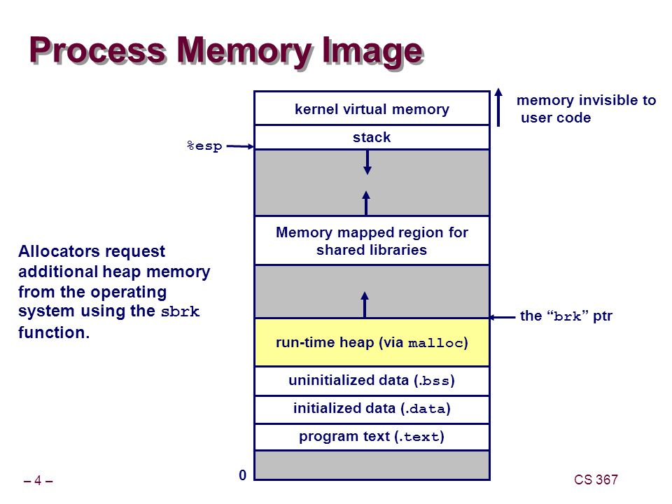 – 45 – CS 367 Overwriting Memory Misunderstanding pointer arithmetic int *search(int *p, int val) { while (*p && *p != val) p += sizeof(int); return p; }