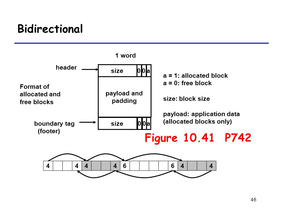 46 Bidirectional 44446464 size 1 word Format of allocated and free blocks payload and padding a = 1: allocated block a = 0: free block size: block size payload: application data (allocated blocks only) a sizea boundary tag (footer) header 00 00 Figure 10.41 P742