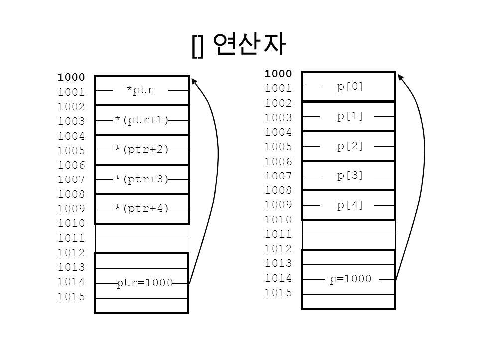 [] 연산자 p[0] 1000 1001 1002 1003 1004 1005 1006 1007 1008 1009 1010 1011 1012 1013 1014 1015 p[1] p[2] p[3] p[4] p=1000 *ptr 1000 1001 1002 1003 1004 1