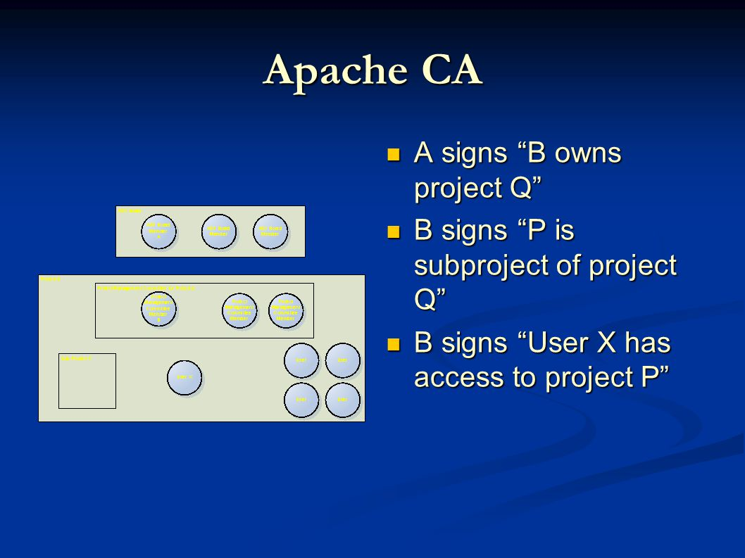Apache CA A signs B owns project Q A signs B owns project Q B signs P is subproject of project Q B signs P is subproject of project Q B signs User X has access to project P B signs User X has access to project P