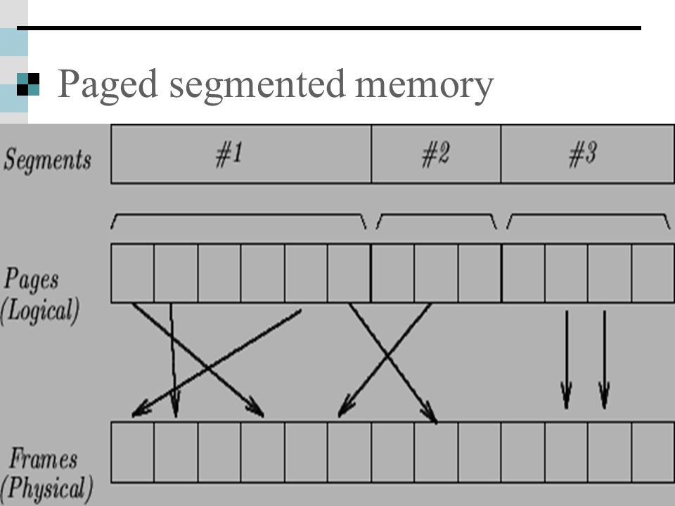 April 3, 2003 Operating Systems: Memory Management 36 Paged segmented memory