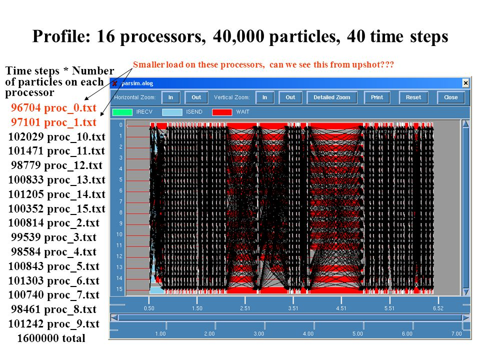 Profile: 16 processors, 40,000 particles, 40 time steps Time steps * Number of particles on each processor 96704 proc_0.txt 97101 proc_1.txt 102029 pr