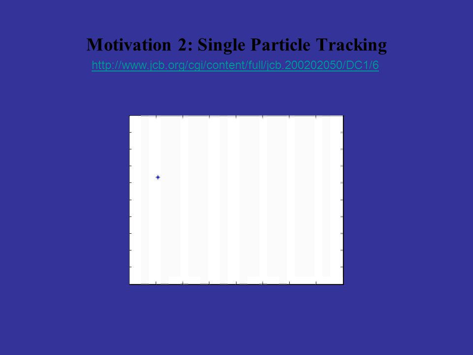 Motivation 2: Single Particle Tracking http://www.jcb.org/cgi/content/full/jcb.200202050/DC1/6