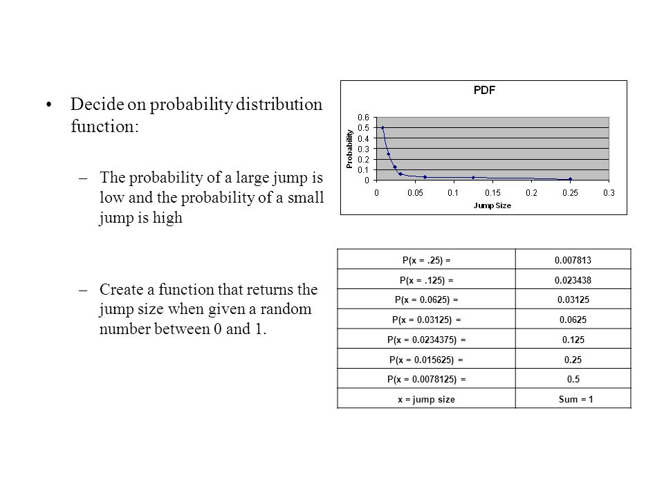 Decide on probability distribution function: –The probability of a large jump is low and the probability of a small jump is high –Create a function that returns the jump size when given a random number between 0 and 1.