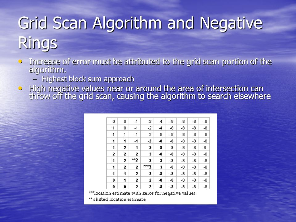 Grid Scan Algorithm and Negative Rings Increase of error must be attributed to the grid scan portion of the algorithm.