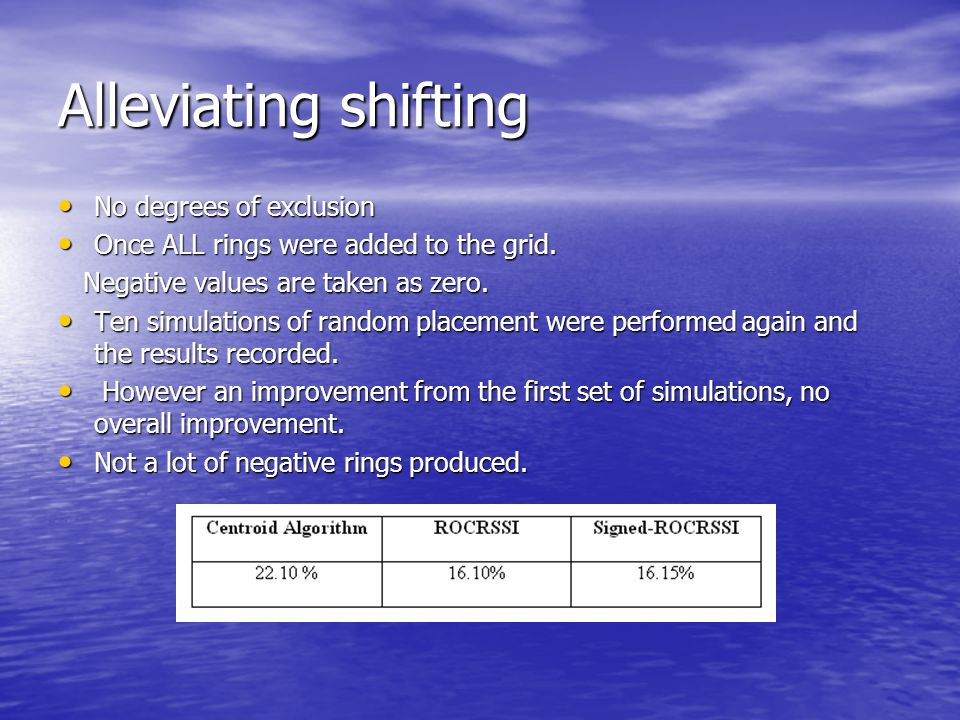 Alleviating shifting No degrees of exclusion No degrees of exclusion Once ALL rings were added to the grid.