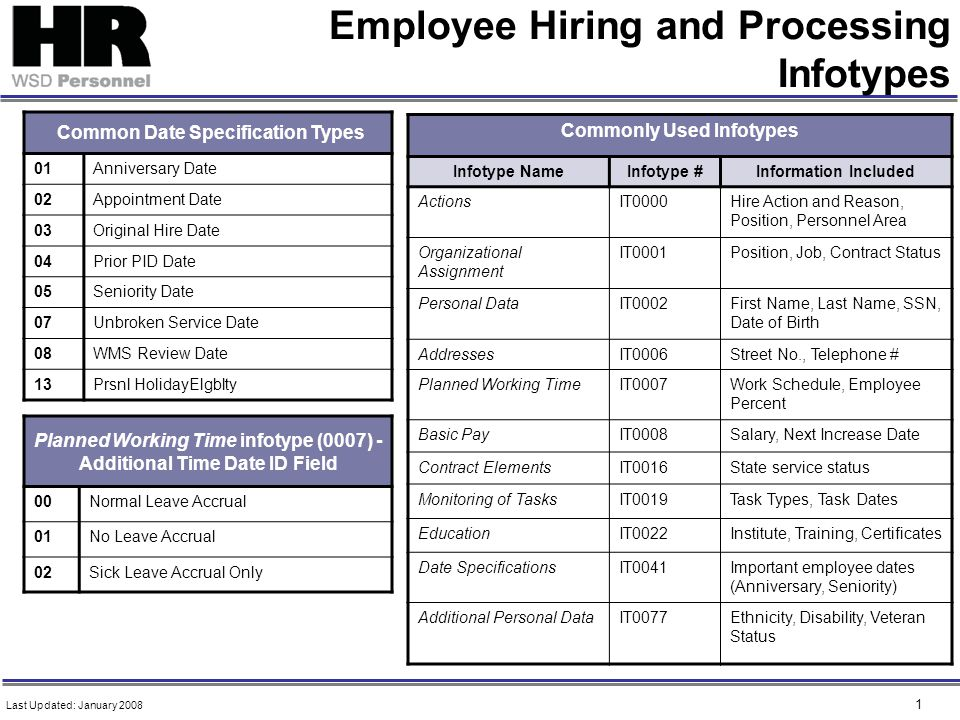 1 Employee Hiring and Processing Infotypes Common Date Specification Types 01Anniversary Date 02Appointment Date 03Original Hire Date 04Prior PID Date 05Seniority Date 07Unbroken Service Date 08WMS Review Date 13Prsnl HolidayElgblty Commonly Used Infotypes Infotype NameInfotype #Information Included ActionsIT0000Hire Action and Reason, Position, Personnel Area Organizational Assignment IT0001Position, Job, Contract Status Personal DataIT0002First Name, Last Name, SSN, Date of Birth AddressesIT0006Street No., Telephone # Planned Working TimeIT0007Work Schedule, Employee Percent Basic PayIT0008Salary, Next Increase Date Contract ElementsIT0016State service status Monitoring of TasksIT0019Task Types, Task Dates EducationIT0022Institute, Training, Certificates Date SpecificationsIT0041Important employee dates (Anniversary, Seniority) Additional Personal DataIT0077Ethnicity, Disability, Veteran Status Last Updated: January 2008 Planned Working Time infotype (0007) - Additional Time Date ID Field 00Normal Leave Accrual 01No Leave Accrual 02Sick Leave Accrual Only