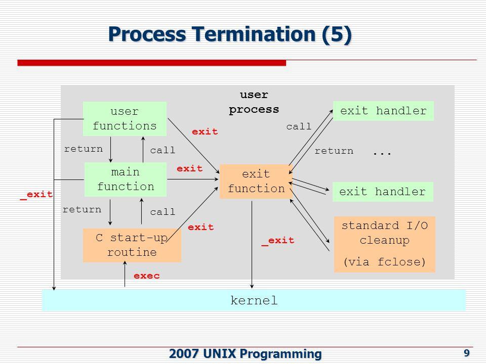 2007 UNIX Programming 10 Command-Line arguments  The command-line arguments passed to the main function via two parameters int argc and char *argv[].