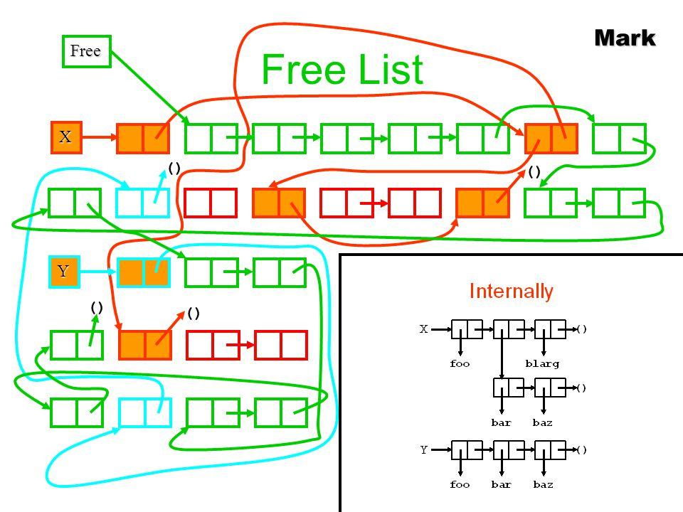 Free List X () Y Free Mark