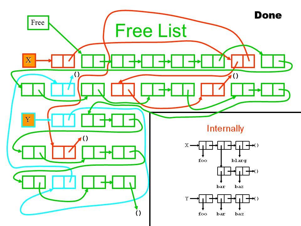 Free List X () Y Free Done