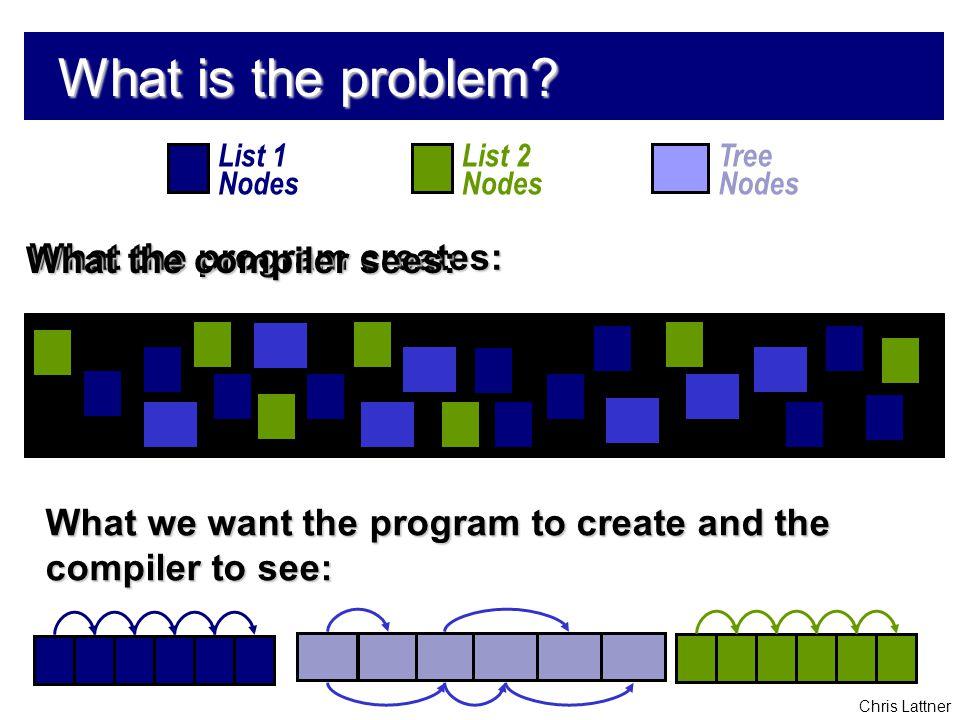 Chris Lattner What is the problem.