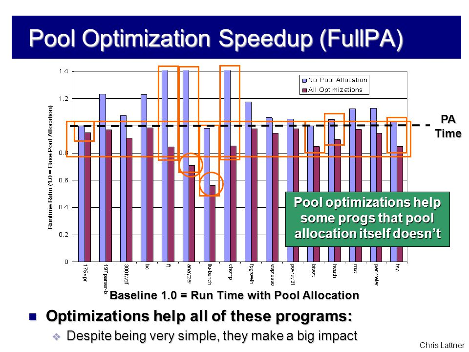 Chris Lattner Pool Optimization Speedup (FullPA) Baseline 1.0 = Run Time with Pool Allocation Optimizations help all of these programs: Optimizations