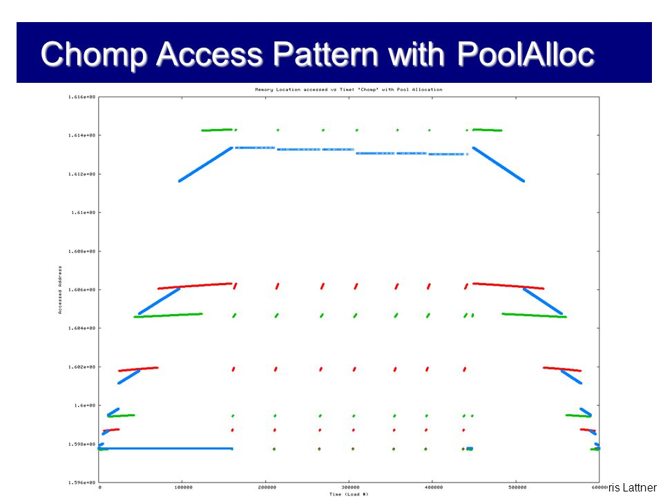 Chris Lattner Chomp Access Pattern with PoolAlloc