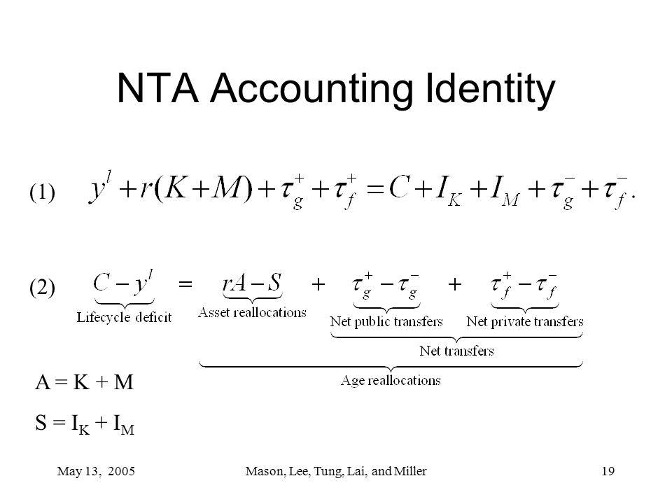 May 13, 2005Mason, Lee, Tung, Lai, and Miller19 NTA Accounting Identity (1) (2) A = K + M S = I K + I M