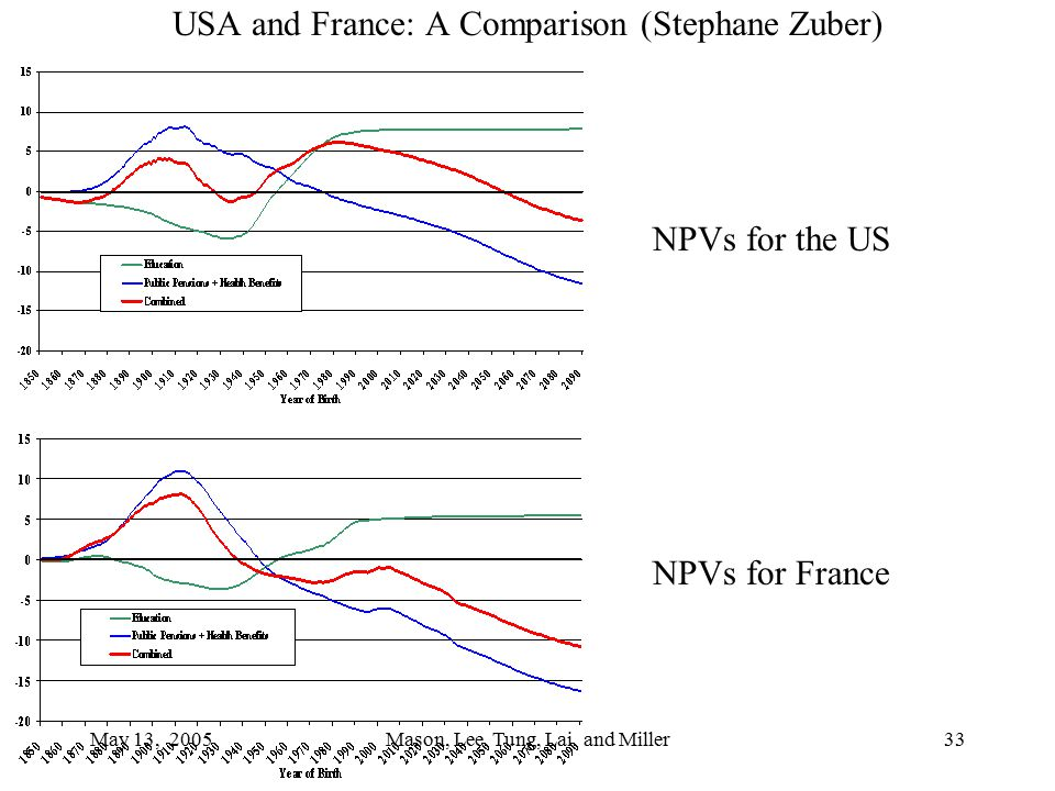 May 13, 2005Mason, Lee, Tung, Lai, and Miller33 USA and France: A Comparison (Stephane Zuber) NPVs for the US NPVs for France