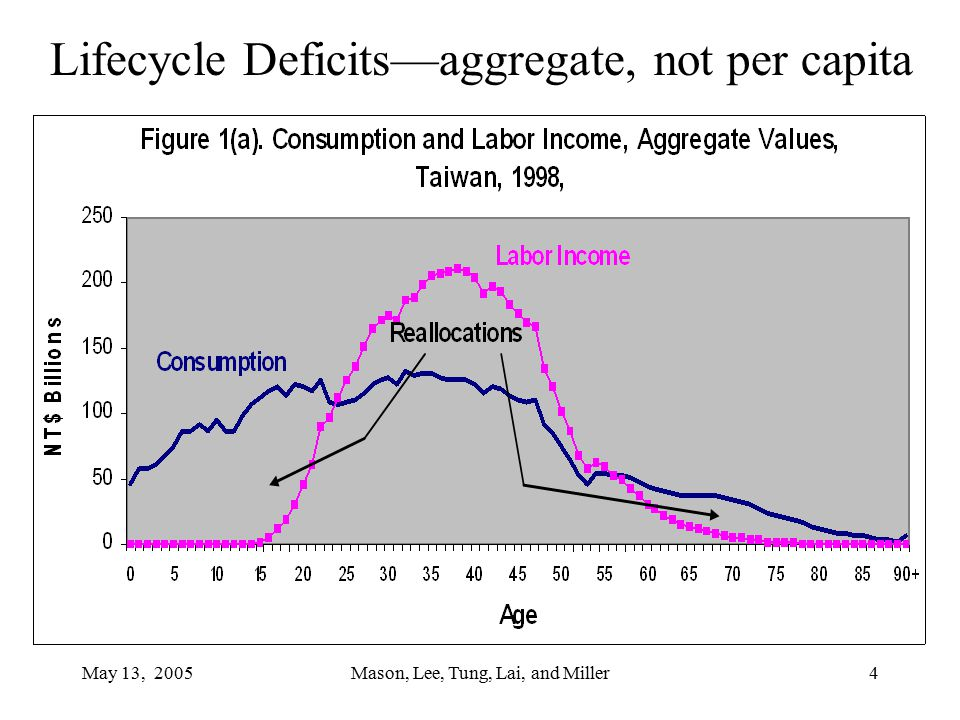 May 13, 2005Mason, Lee, Tung, Lai, and Miller4 Lifecycle Deficits—aggregate, not per capita