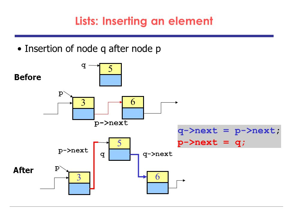 Lists: Inserting an element Insertion of node q after node p Before After 3 6 p 5 q p->next 3 6 p 5 qq->next q->next = p->next; p->next = q;