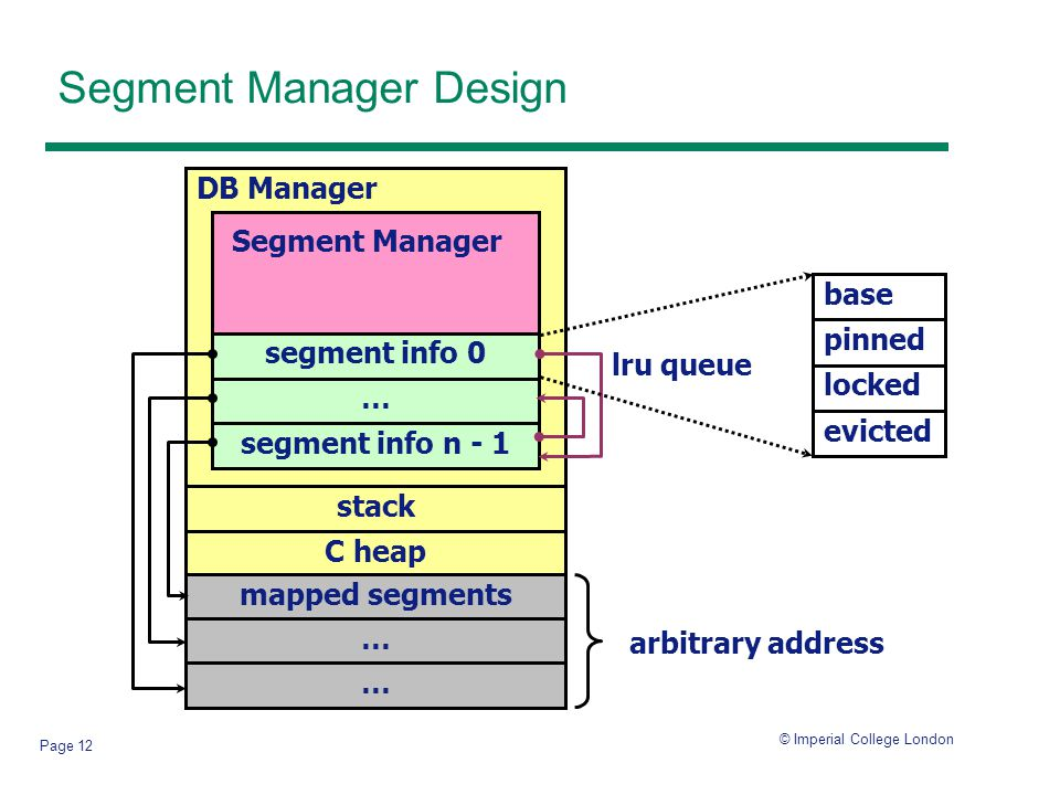 © Imperial College London Page 12 Segment Manager Design stack C heap mapped segments … … DB Manager Segment Manager segment info 0 … segment info n - 1 arbitrary address base locked pinned evicted lru queue