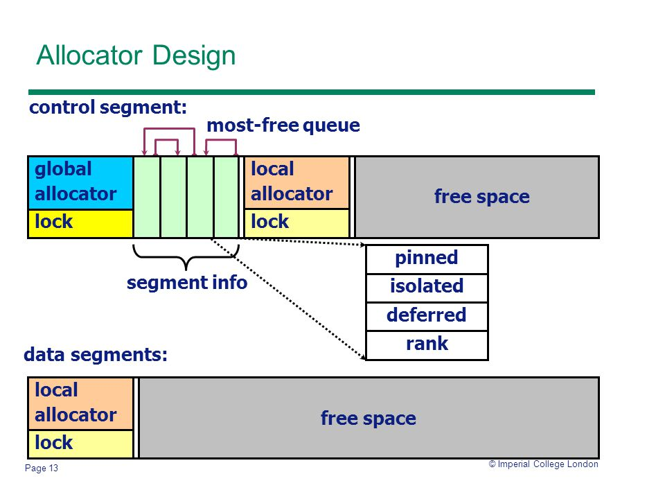 © Imperial College London Page 13 Allocator Design rank isolated pinned deferred most-free queue control segment: data segments: lock global allocator local allocator lock free space lock local allocator free space segment info