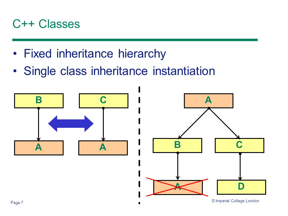 © Imperial College London Page 8 Heap Layer Mixin Classes C++ mixins yield highly configurable, layered, collaboration-based software components –Not stand-alone classes - implement small functional 'slices' 1.Derive a concrete composed class from a number of mixin classes using multiple inheritance and abstract subclasses 2.Parameterized inheritance: template class CustomHeap : public FoundationHeap { inline void *malloc( size_t size ) { … ptr = FoundationHeap::malloc( size' ); return f( ptr ); } };