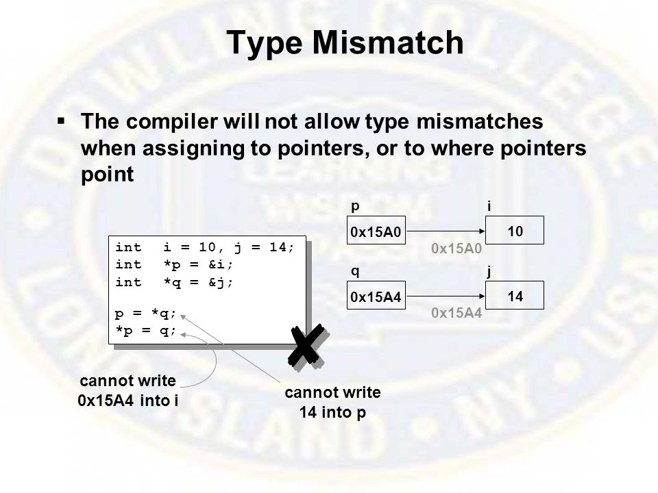 Type Mismatch  The compiler will not allow type mismatches when assigning to pointers, or to where pointers point inti = 10, j = 14; int*p = &i; int*q = &j; p = *q; *p = q; inti = 10, j = 14; int*p = &i; int*q = &j; p = *q; *p = q; p i 10 0x15A0 q j 0x15A4 14 cannot write 0x15A4 into i cannot write 14 into p