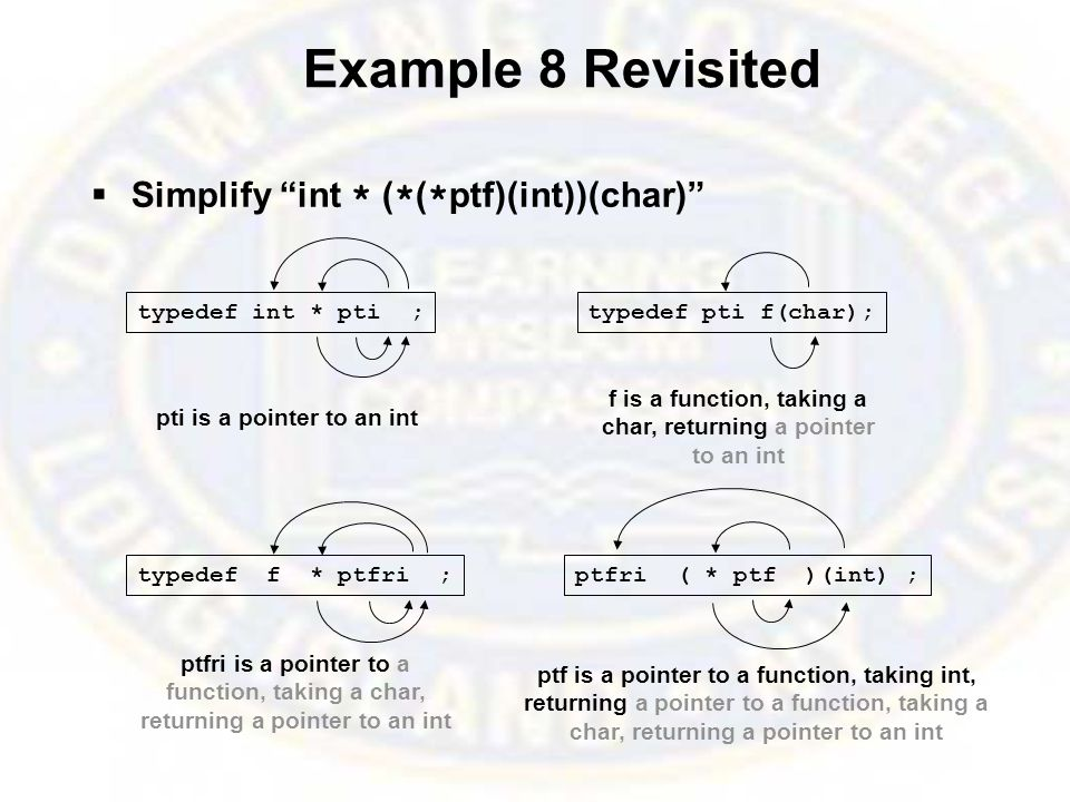 Example 8 Revisited  Simplify int * ( * ( * ptf)(int))(char) typedef int * pti ; pti is a pointer to an int typedef pti f(char); f is a function, taking a char, returning a pointer to an int typedef f * ptfri ; ptfri is a pointer to a function, taking a char, returning a pointer to an int ptfri ( * ptf )(int) ; ptf is a pointer to a function, taking int, returning a pointer to a function, taking a char, returning a pointer to an int