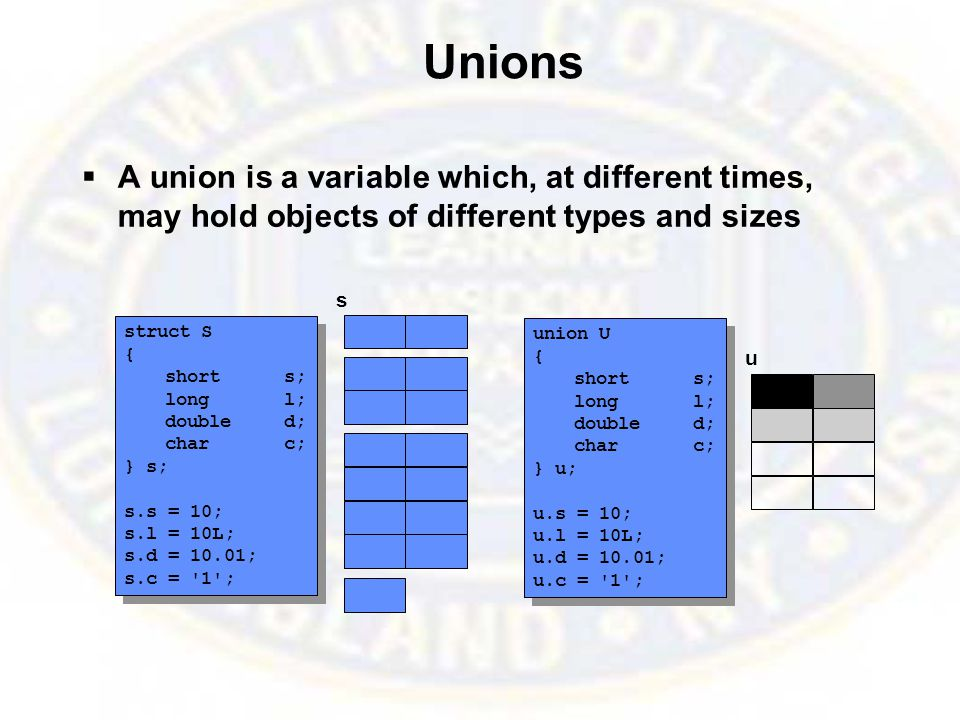 Unions  A union is a variable which, at different times, may hold objects of different types and sizes struct S { shorts; longl; doubled; charc; } s; s.s = 10; s.l = 10L; s.d = 10.01; s.c = 1 ; struct S { shorts; longl; doubled; charc; } s; s.s = 10; s.l = 10L; s.d = 10.01; s.c = 1 ; union U { shorts; longl; doubled; charc; } u; u.s = 10; u.l = 10L; u.d = 10.01; u.c = 1 ; union U { shorts; longl; doubled; charc; } u; u.s = 10; u.l = 10L; u.d = 10.01; u.c = 1 ; s u