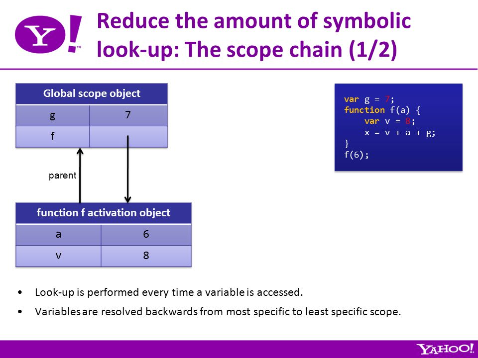 Reduce the amount of symbolic look-up: The scope chain (1/2) var g = 7; function f(a) { var v = 8; x = v + a + g; } f(6); var g = 7; function f(a) { var v = 8; x = v + a + g; } f(6); parent Look-up is performed every time a variable is accessed.