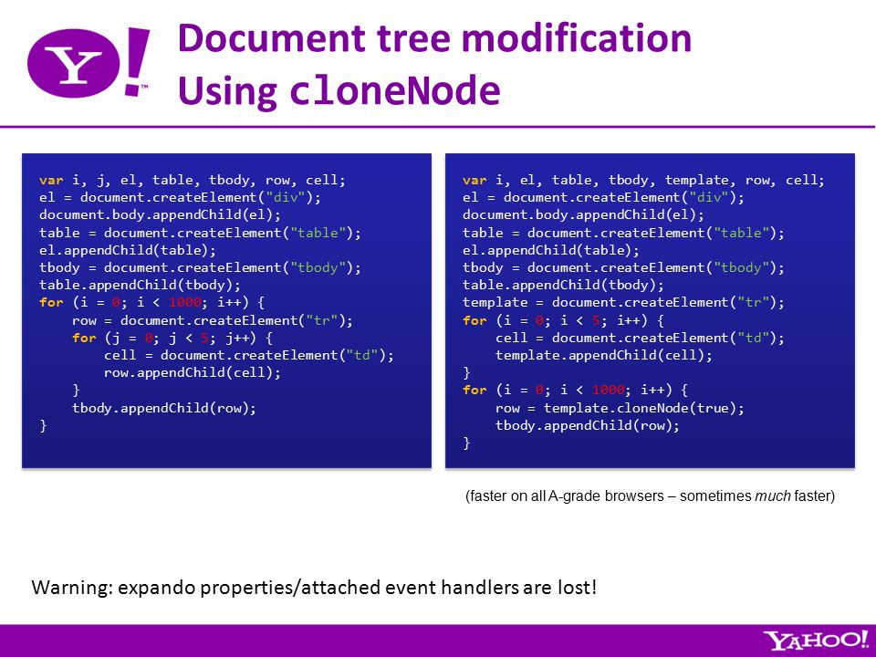 Document tree modification Using cloneNode var i, j, el, table, tbody, row, cell; el = document.createElement( div ); document.body.appendChild(el); table = document.createElement( table ); el.appendChild(table); tbody = document.createElement( tbody ); table.appendChild(tbody); for (i = 0; i < 1000; i++) { row = document.createElement( tr ); for (j = 0; j < 5; j++) { cell = document.createElement( td ); row.appendChild(cell); } tbody.appendChild(row); } var i, j, el, table, tbody, row, cell; el = document.createElement( div ); document.body.appendChild(el); table = document.createElement( table ); el.appendChild(table); tbody = document.createElement( tbody ); table.appendChild(tbody); for (i = 0; i < 1000; i++) { row = document.createElement( tr ); for (j = 0; j < 5; j++) { cell = document.createElement( td ); row.appendChild(cell); } tbody.appendChild(row); } var i, el, table, tbody, template, row, cell; el = document.createElement( div ); document.body.appendChild(el); table = document.createElement( table ); el.appendChild(table); tbody = document.createElement( tbody ); table.appendChild(tbody); template = document.createElement( tr ); for (i = 0; i < 5; i++) { cell = document.createElement( td ); template.appendChild(cell); } for (i = 0; i < 1000; i++) { row = template.cloneNode(true); tbody.appendChild(row); } var i, el, table, tbody, template, row, cell; el = document.createElement( div ); document.body.appendChild(el); table = document.createElement( table ); el.appendChild(table); tbody = document.createElement( tbody ); table.appendChild(tbody); template = document.createElement( tr ); for (i = 0; i < 5; i++) { cell = document.createElement( td ); template.appendChild(cell); } for (i = 0; i < 1000; i++) { row = template.cloneNode(true); tbody.appendChild(row); } (faster on all A-grade browsers – sometimes much faster) Warning: expando properties/attached event handlers are lost!