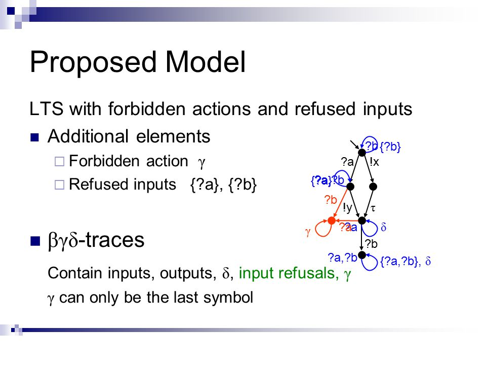 Proposed Model LTS with forbidden actions and refused inputs Additional elements  Forbidden action γ  Refused inputs { a}, { b} βγδ -traces Contain inputs, outputs, δ, input refusals, γ γ can only be the last symbol a a !y b b !x τ { a, b}, δ { a} { b} δ b b a a a, b b b γ a a