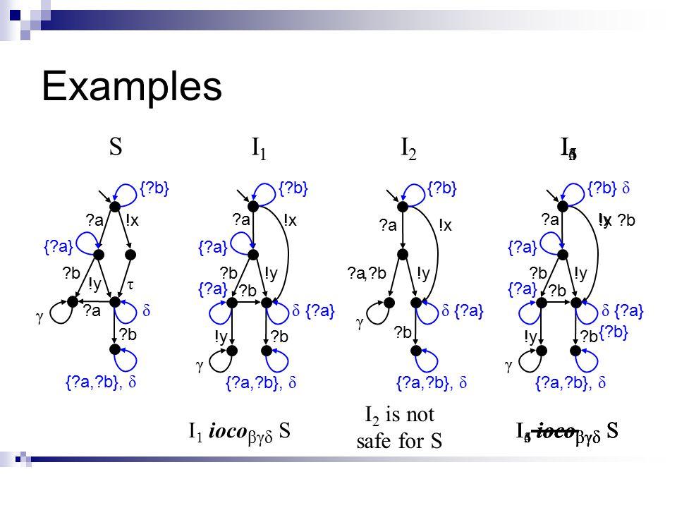 Examples ?a?a,?b γ SI2I2 I1I1 I 1 ioco βγδ SI 3 ioco βγδ S I 2 is not safe for S !y !x ?a?a !y ?b?b !x τ {?a,?b}, δ {?a} {?b} δ ?b?b γ ?a?a ?b?b ?a?a ?b?b γ !y !x ?b?b ?b {?b} {?a} !y δ {?b} {?a,?b}, δ δ ?a?a γ I3I3 ?a?a ?b?b!y ?b?b ?b {?b} {?a} !y δ I 4 ioco βγδ S I4I4 δ I5I5 I 5 ioco βγδ S !x?b I6I6 I 6 ioco βγδ S {?b} {?a}