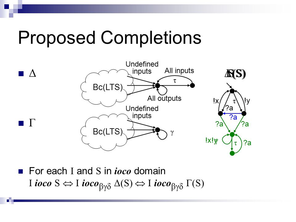 Proposed Completions Bc(LTS) Undefined inputs τ All inputs All outputs Bc(LTS) Undefined inputs γ a a !x !y τ SΔ(S) a a a a τ !x a a !y a a γ Γ(S) Δ Γ For each I and S in ioco domain I ioco S  I ioco βγδ Δ(S)  I ioco βγδ Γ(S)