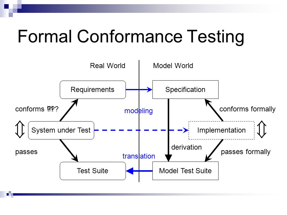 Formal Conformance Testing Requirements System under Test Specification Test Suite Implementation Model Test Suite Real WorldModel World conforms conforms formally passes formallypasses derivation modeling translation  !!!