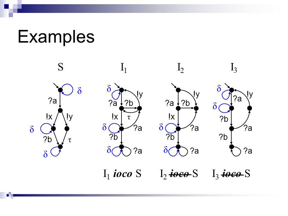 Examples a a !x b b δ !y τ S δ δ a a !x b b δ b a I1I1 δ !y a δ a a !x b b δ b a I2I2 δ !y a a a b b b δ a I3I3 !y a δ I 1 ioco SI 2 ioco SI 3 ioco S τ