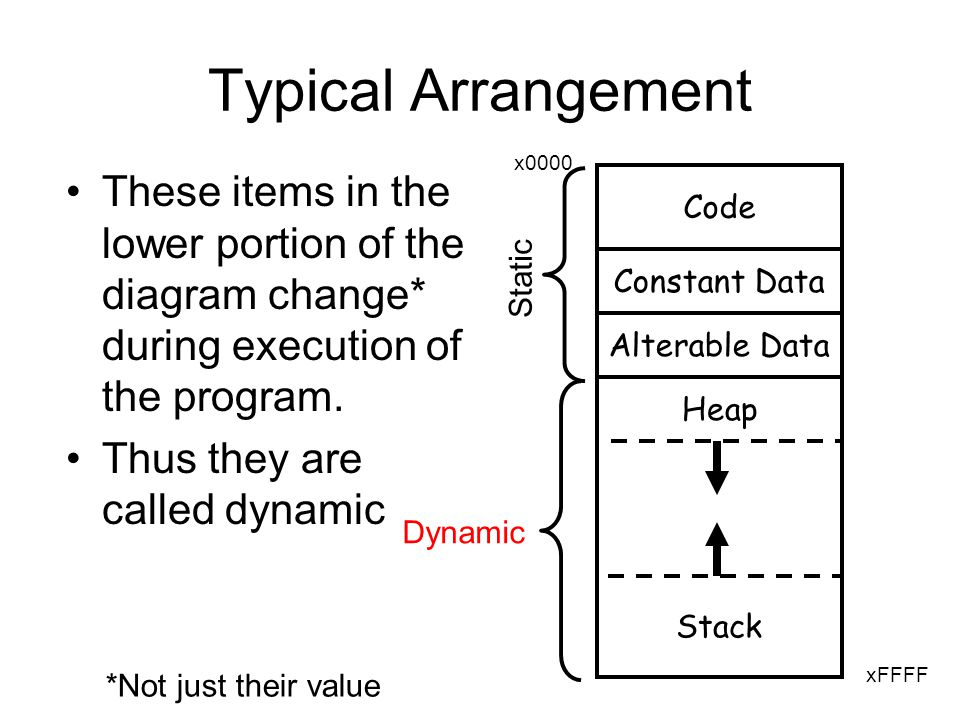 Typical Arrangement These items in the lower portion of the diagram change* during execution of the program.