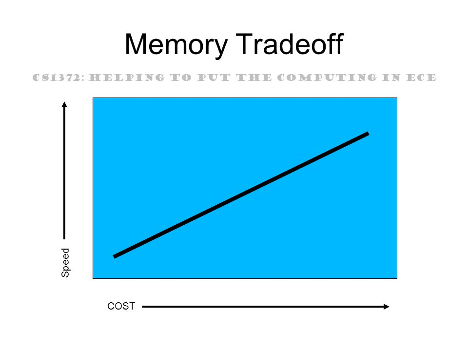 CS1372: HELPING TO PUT THE COMPUTING IN ECE Memory Tradeoff COST Speed