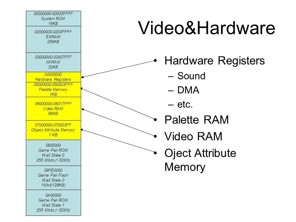 Video&Hardware Hardware Registers –Sound –DMA –etc.