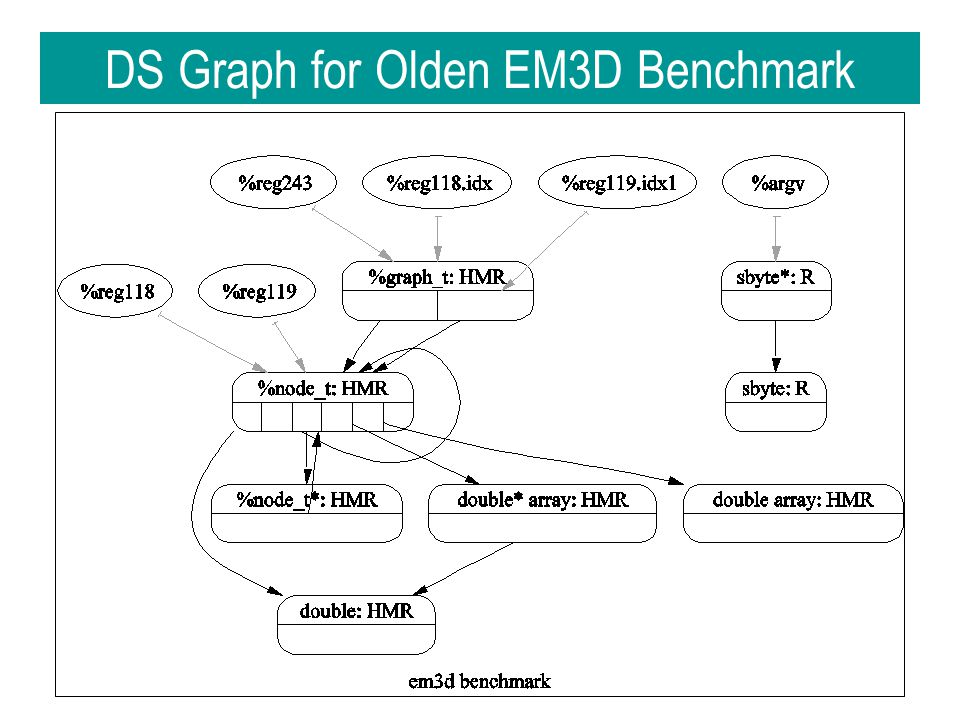 DS Graph for Olden EM3D Benchmark