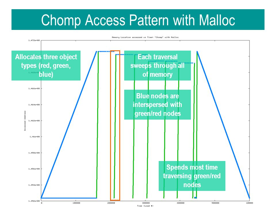 Chomp Access Pattern with Malloc Allocates three object types (red, green, blue) Spends most time traversing green/red nodes Each traversal sweeps through all of memory Blue nodes are interspersed with green/red nodes