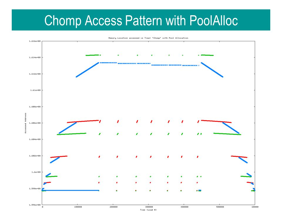 Chomp Access Pattern with PoolAlloc