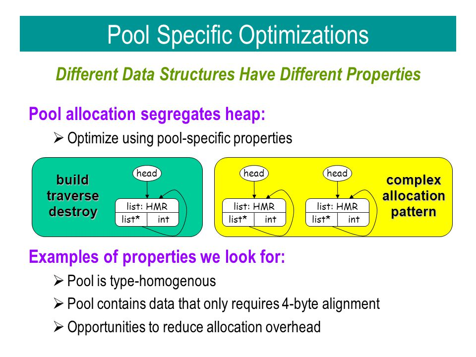 Different Data Structures Have Different Properties Pool allocation segregates heap:  Optimize using pool-specific properties Examples of properties we look for:  Pool is type-homogenous  Pool contains data that only requires 4-byte alignment  Opportunities to reduce allocation overhead buildtraversedestroy complex allocation pattern Pool Specific Optimizations list: HMR list*int head list: HMR list*int head list: HMR list*int head