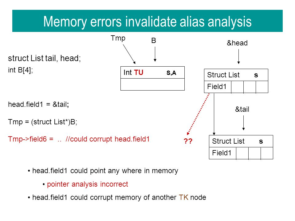 B Int S,A Memory errors invalidate alias analysis struct List tail, head; head.field1 = &tail; Tmp = (struct List*)B; Tmp->field6 =..