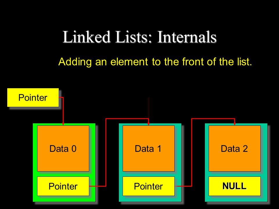 Linked Lists: Internals Adding an element to the front of the list.