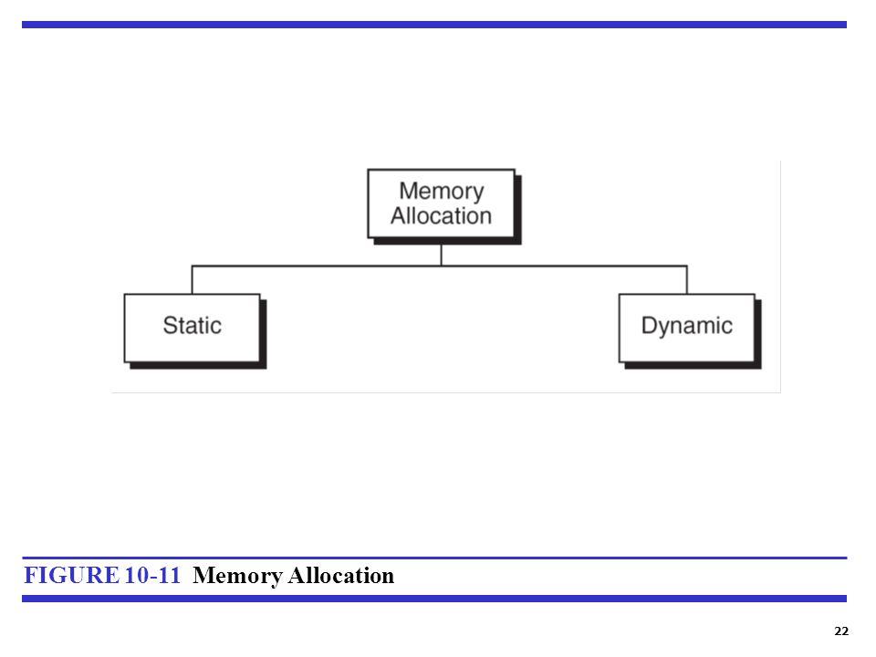 22 FIGURE 10-11 Memory Allocation